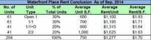 WP rent