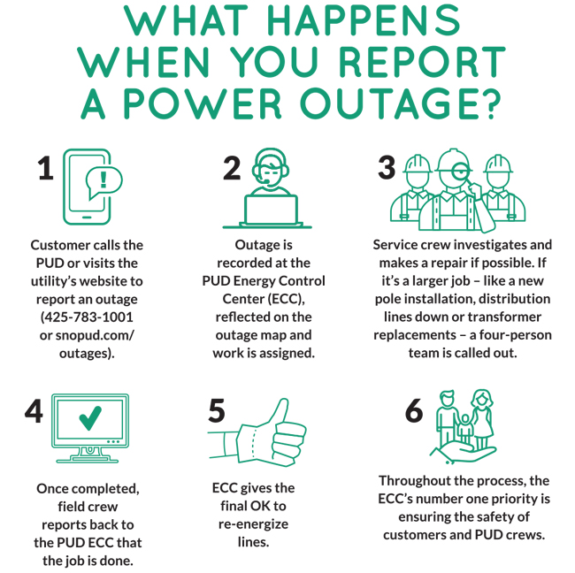 PUD Explains What Happens When You Report The Power Is Out ... on pacific power outage map, detroit edison outage map, duke energy outage map, clark public utilities outage map, xcel energy outage map, northwestern energy outage map,