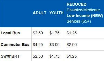 Community Transit Sets Low Income Fare, Everett May Be Next